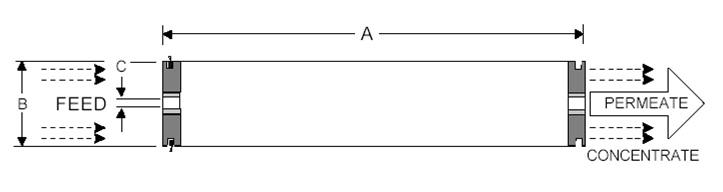 Размеры мембраны высота ширина диаметр